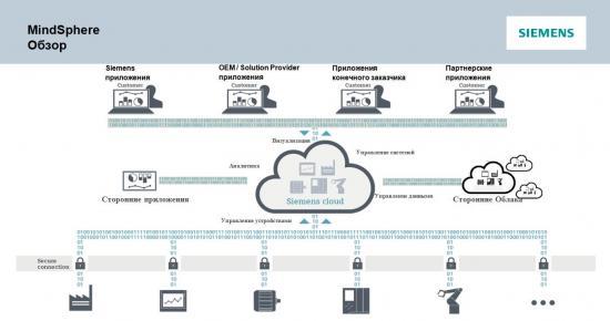 MindSphere – открытая облачная платформа от SIEMENS
